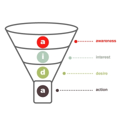 Sales Funnel experts - Cottsinc.com